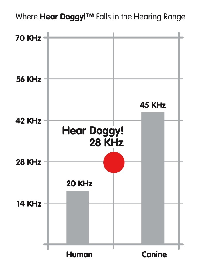 Hear_Doggy_KHz_Graph